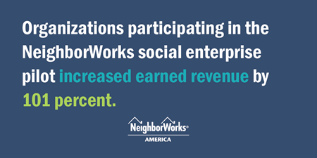 Text graphic that states: Organizations participating in the NeighborWorks social enterprise pilot increased earned revenue by 101 percent