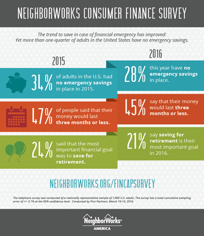 Results from NeighborWorks consumer finance survey