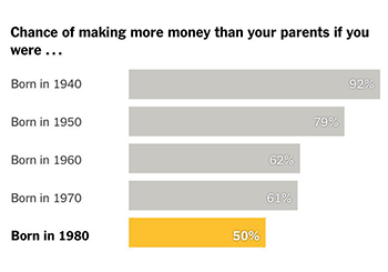Graph showing the chance of making more money than your parents, depending on the year you were born