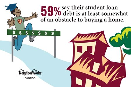 Graphic representation of a person hitting an obstacle and text that reads 59%25 say their student loan debt is at least somewhat of an obstacle to buying a home