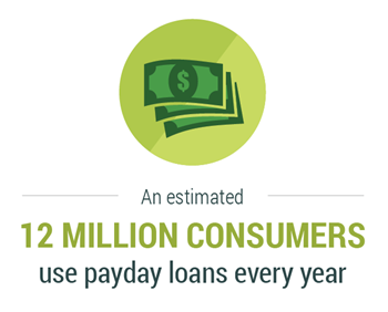 Infographic that states an estimated 12 million consumers use payday loans every year.