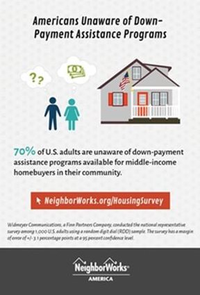 Seventy percent of U.S. adults don't know down-payment assistance is available