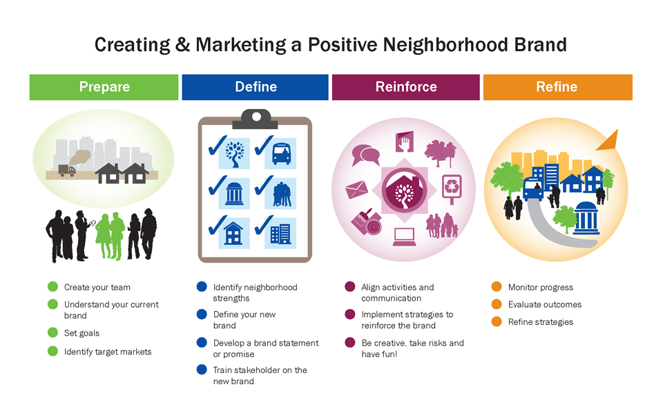 The Neighborhood Branding and Marketing Process