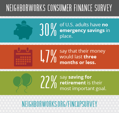 Consumer finance survey 2016 results
