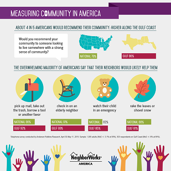 Measuring Community in America Survey 2015