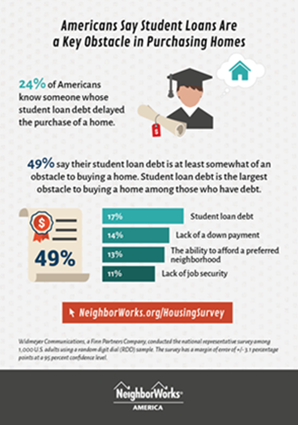 Americans say student loans are key obstacle to purchasing homes