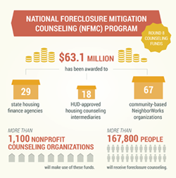 National Foreclosure Mitigation Counseling (NFMC) Program: Round 8 Counseling Funds