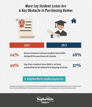 Americans say student loans are a key obstacle in purchasing homes