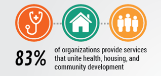 Healthy Communities: A Survey of the NeighborWorks Network