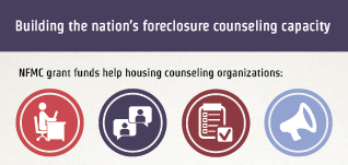 Building the nation's foreclosure counseling capacity