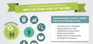 Benefits of a Homeownership Counselor