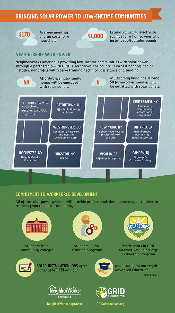 Bringing Solar Power to Low-Income Co...