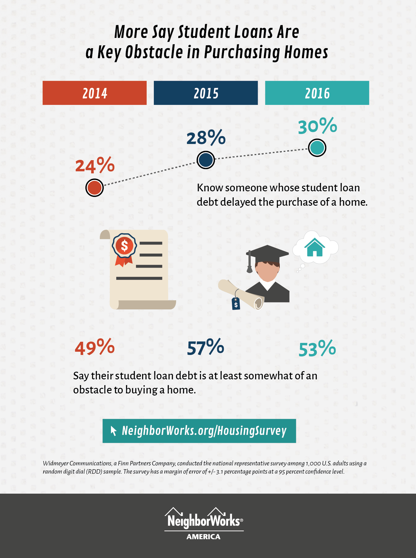More say student loans are a key obst...