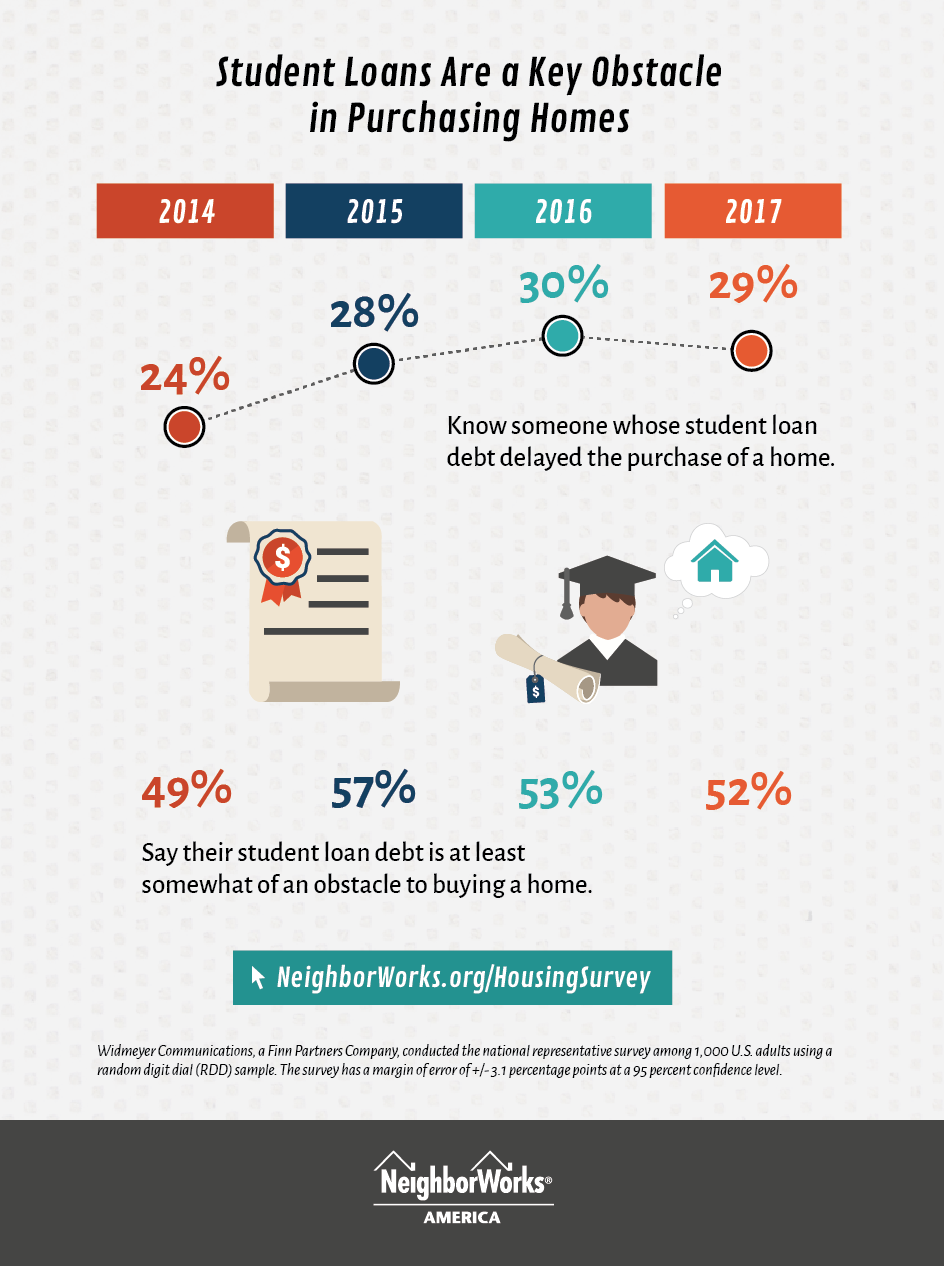 Student loans are a key obstacle in p...