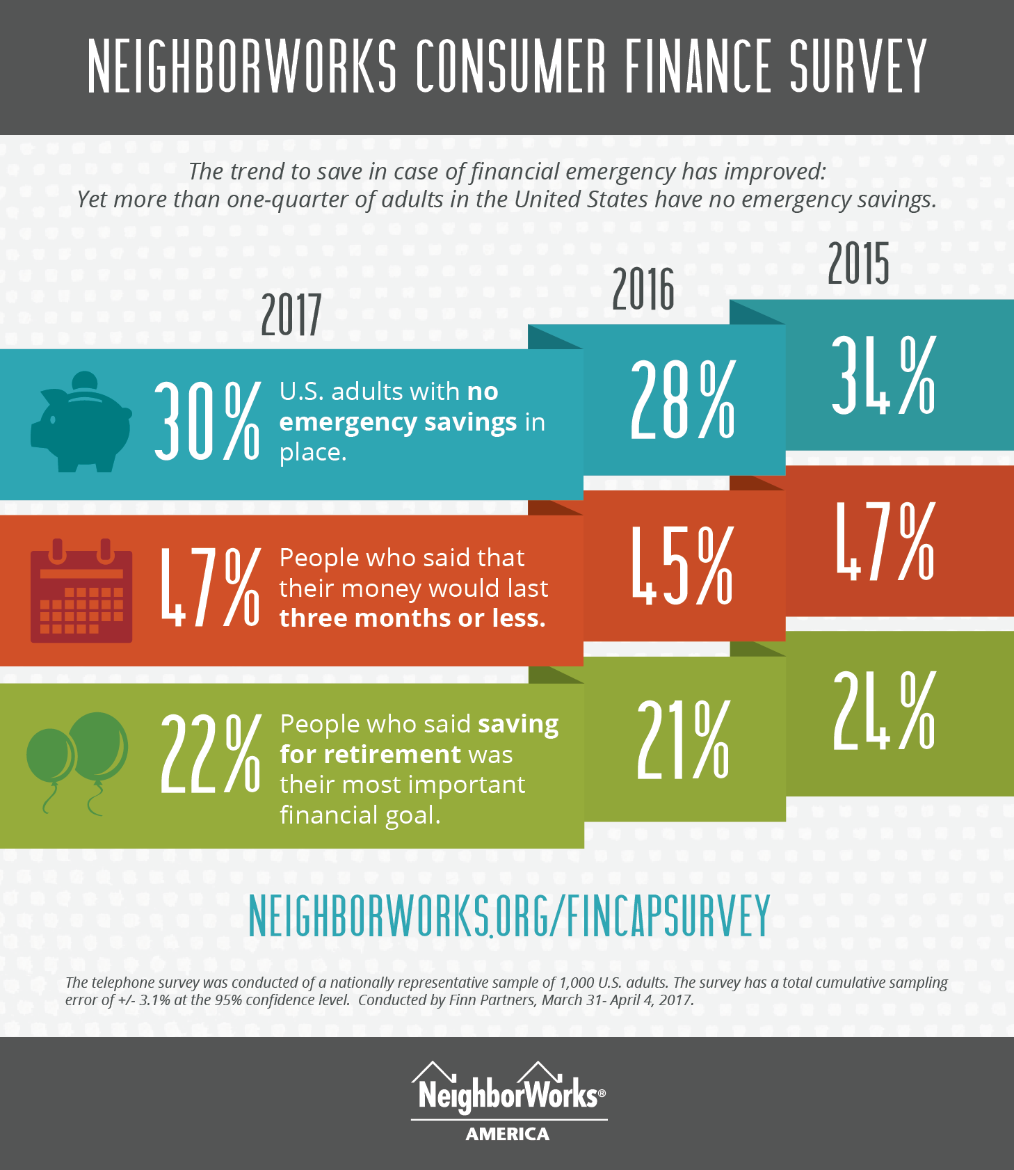 Consumer Finance Survey