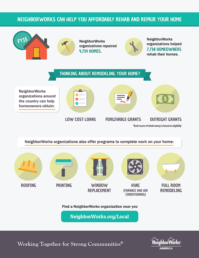 NeighborWorks can help you affordably...