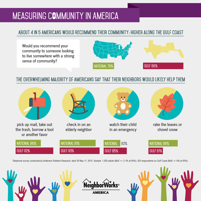 Measuring Community in America